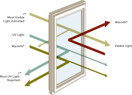 diagram of how heat is reflected with loÉ windows