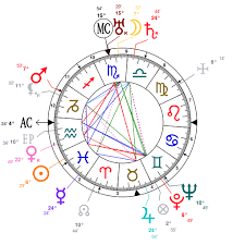 Astrology And Natal Chart Of Meher Baba Born On 1894 02 25