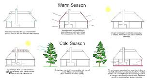 cold climate house plans new marvelous for climates best passive solar cold climate house plans new marvelous for climates best passive solar