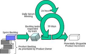Scrum Process Flow Diagram Development Study Com