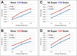 velocity profiles of cfe pistol cfe and autocomp ac with 115 and