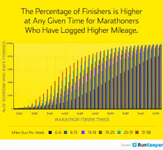 Runners With More Training Miles Finish Marathons Faster