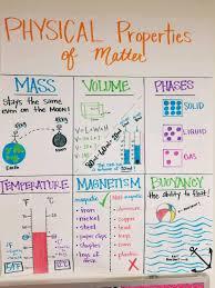 Properties Of Matter Anchor Chart Physical Properties Of Matter Physical Properties Of
