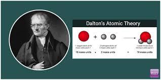 Dalton's Atomic Theory - Postulates & Limitations (with FAQs)