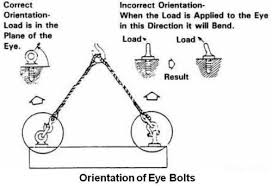 Eye Bolt Load Chart Practical Maintenance Blog Archive Rigging Hardware