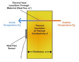 diagram depicting heat flux through a thermal insulation material with thermal conductivity k and thickness x heat flux can be directly measured using a