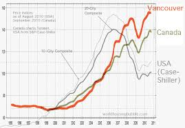 Vancouver House Price Chart 2016 The Other Ca Bubble Canadian Housing Bubble Ripe For