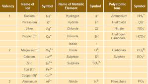 Atoms And Molecules Learn Chemistry Class 9 Amrita