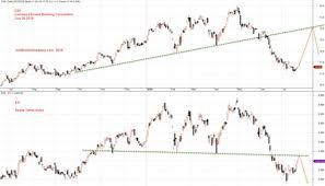 Correlation Straits Times Index And Ocbc Stock Price