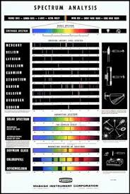 Chart Spectrum Analysis