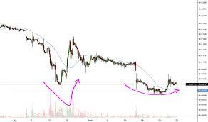 Hmny Stock Chart Hmny Stock Price And Chart Otc Hmny Tradingview
