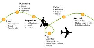 travel profile taking the travel ecosystem into the design of websites