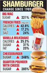 Mcdonalds Uk Nutrition Chart Mcdonalds Food Has More Calories Sugar And Salt Than 30
