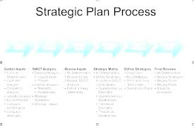 Basic Business Plan Template Sample Strategic Plan For Small Business Company Strategic