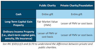Understanding The Percentage Limitations Of Charitable