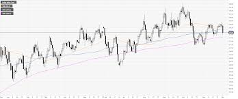 Us Dollar Index Technical Analysis Dxy On Track To Register