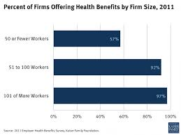 business health plans percent of firms offering benefits by firm size reform bussines plan small insurance