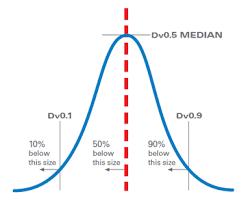 Understanding Particle Size Distribution Calculations Horiba