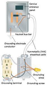 electrical grounding electrical grounding diagram