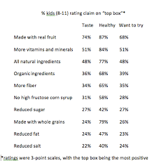 U S Kids And Nutrition What Kids Know The Marketing