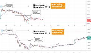 Thinkorswim Bitcoin Chart Btcusd Bitcoin Chart And Price Tradingview