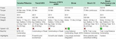 Mountain Bike Weight Comparison Chart Differences Between Top Mid Drive Electric Bike Motors San