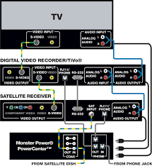 home theater system setup diagram. personal video recorders hook up and installation diagram.cables used: component video, s home theater system setup diagram