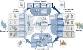 Sap Erp Modules Diagram Monitoramento Sap Como Processo De