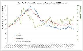 True Economics 31 7 2013 Retail Sales Dynamics June 2013