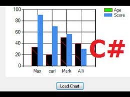C Sharp Chart Control C Tutorial 14 How To Use Chart Graph In Visual C