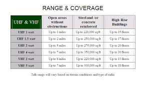 Gmrs Radio Frequency Chart Radio Frequency Philippines Disasters