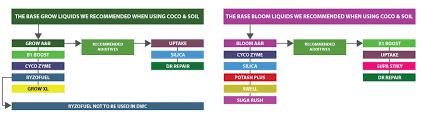 Cyco Feed Chart Temp Feed Chart Page Cyco Platinum Series Pharmaceutical