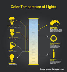 Color Temperature A Comprehensive Guide For Beginners