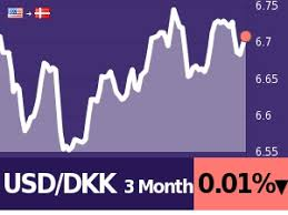 Usd To Dkk Chart 250 Usd To Dkk Calculate Compare Save Best Exchange Rates