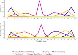 Methods Of Charting Peak Value Pv And Membership Function Mf Methods For