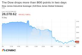 Dji Chart The Dow Is Down Over 800 Points In Two Days Heres Whats