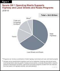 California State Active Duty Pay Chart The 2018 19 Budget Transportation Proposals