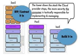 Iaas Vs Paas Cloud Computing Security Architecture For Iaas Saas And Paas