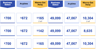 Best southwest credit card bonus. Compare The Best Southwest Credit Card Offers For 2021