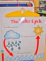 Water Cycle Mycyclestore Com Water Cycle Kindergarten