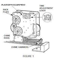 keywound mantel clock repair and