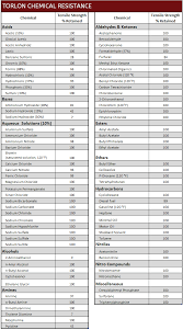 Carbon Steel Chemical Resistance Chart Corrosion Resistant Fasteners