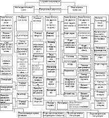 Содержание Структура управления оао афпк Жлобинский мясокомбинат