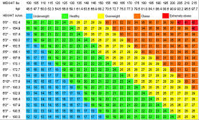 Ideal Weight In Kg Chart How To Wiki 89 How To Calculate Bmi In Kg And Cm