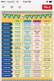 3 Months Old Baby Development Chart Milestones Stages Of Baby Development Baby Milestones