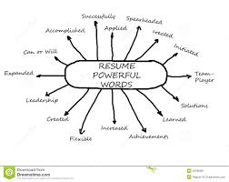 update resume verb words documents com verbs resumes resume action verbs word list resume action verbs