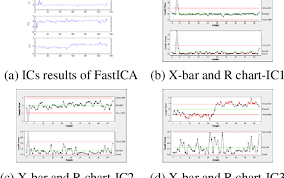 Tft Algorithm Chart Using Independent Component Analysis Based Process