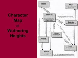 wuthering heights by emily bronte ppt video online  11 character map of wuthering heights