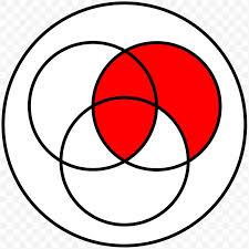 Boolean Algebra Venn Diagram Venn Diagram Exclusive Or Drawing Logic Png 1024x1024px