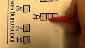 Aufbau Chart Chapter 5 Aufbau Diagram Lesson